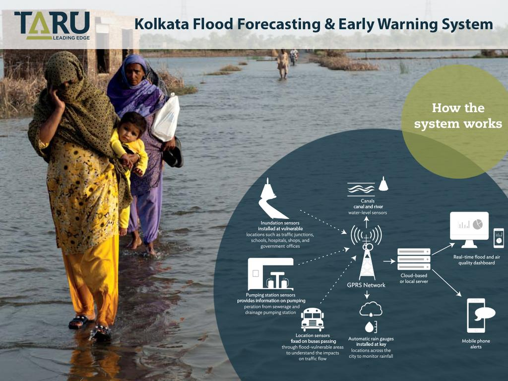 Kolkata Flood Forecasting and Early Warning System